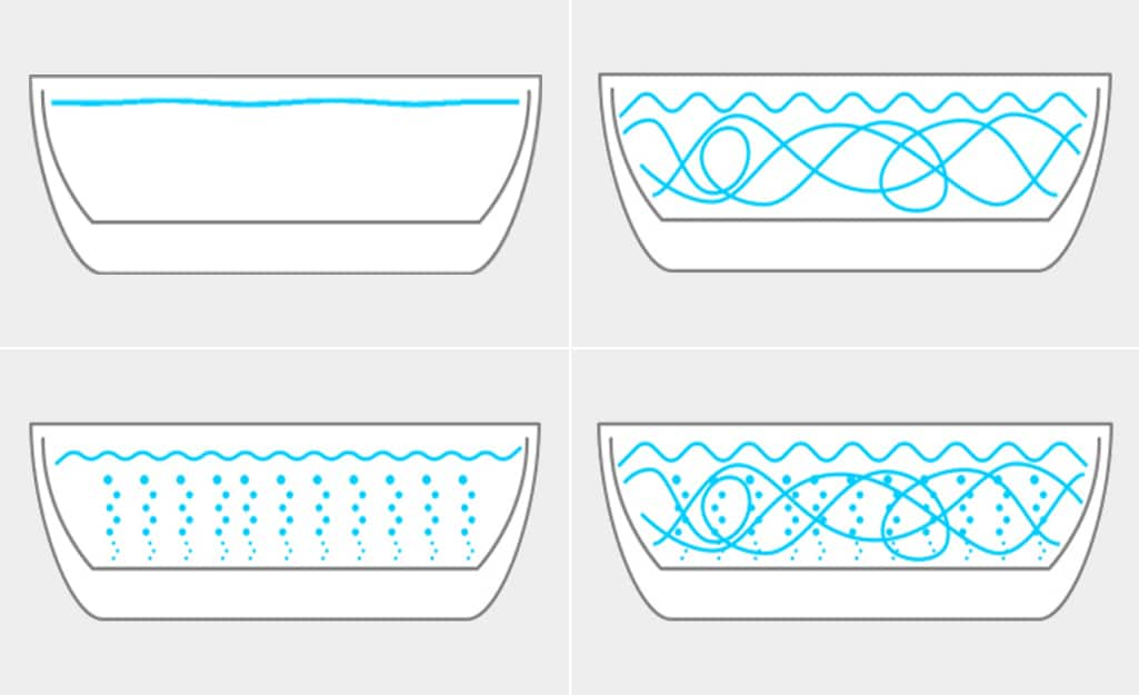 Four illustrations of bathtubs show the movement of water in a soaking bath, whirlpool bath, air bath and combination bath, respectively.