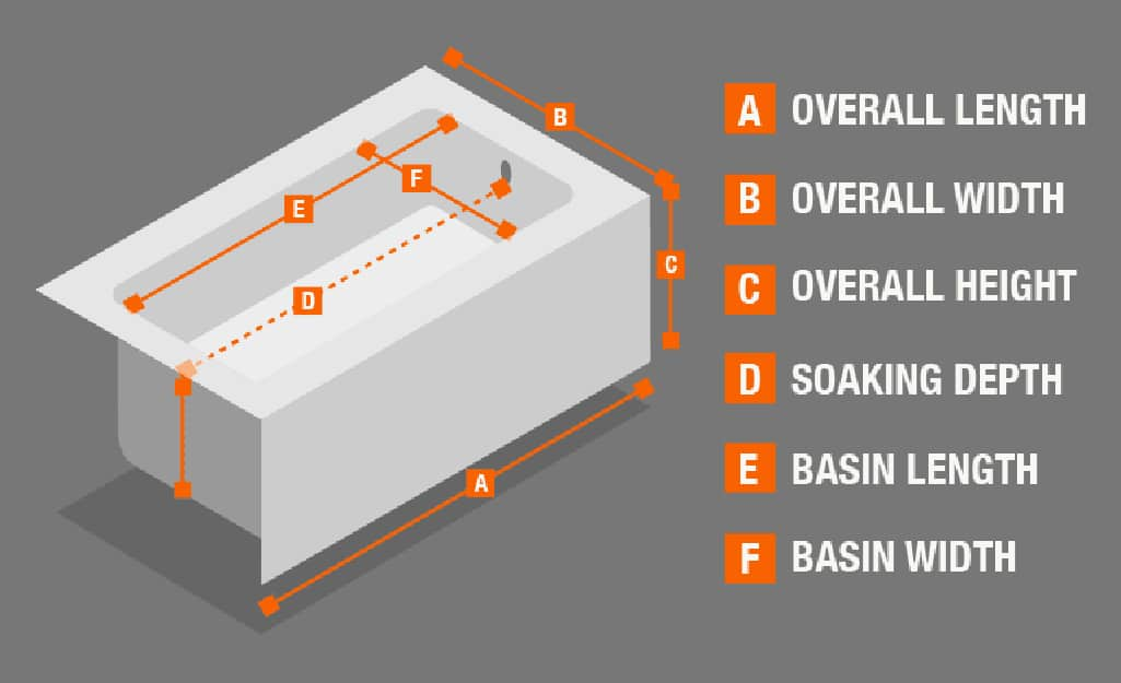 An infographic showing the overall dimensions for how to measure a bathtub.
