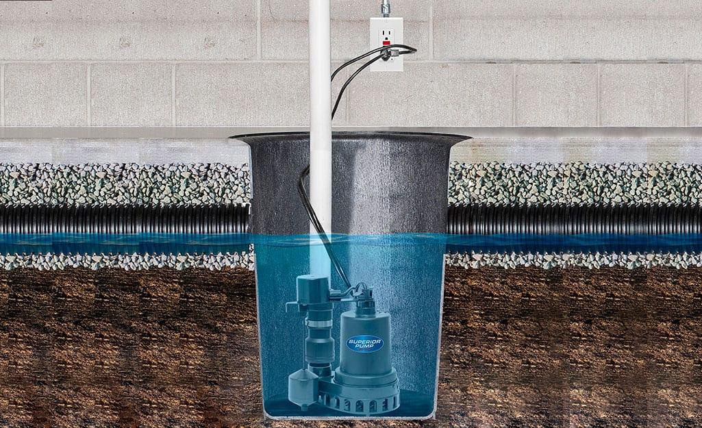 How a sump pump works