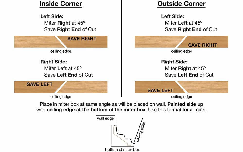 This diagram shows correct angles for cutting crown moulding to fit corners.