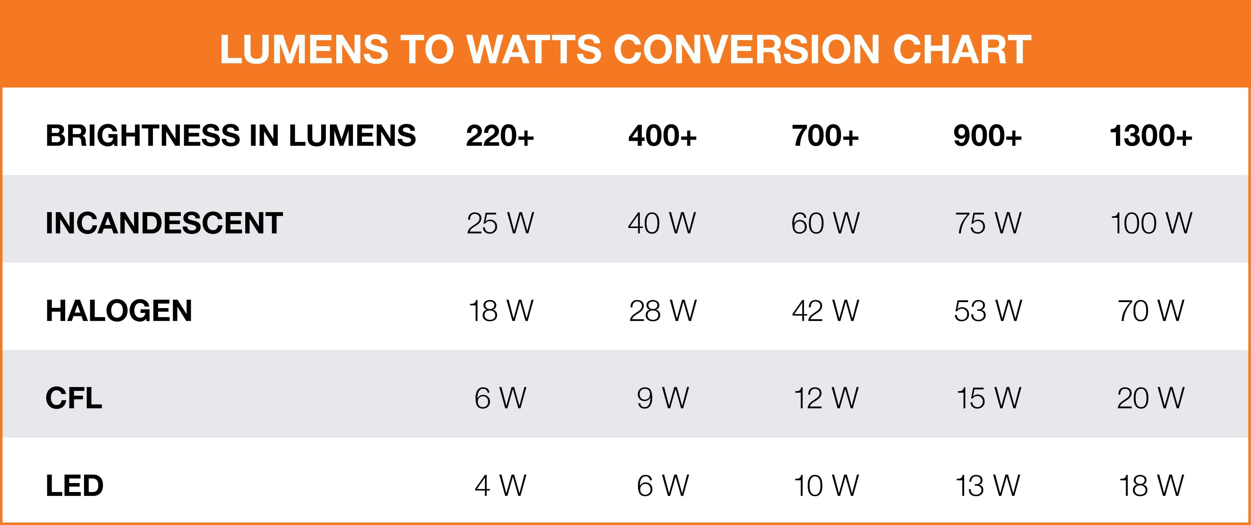 Chart which displays lumens to watts conversions.