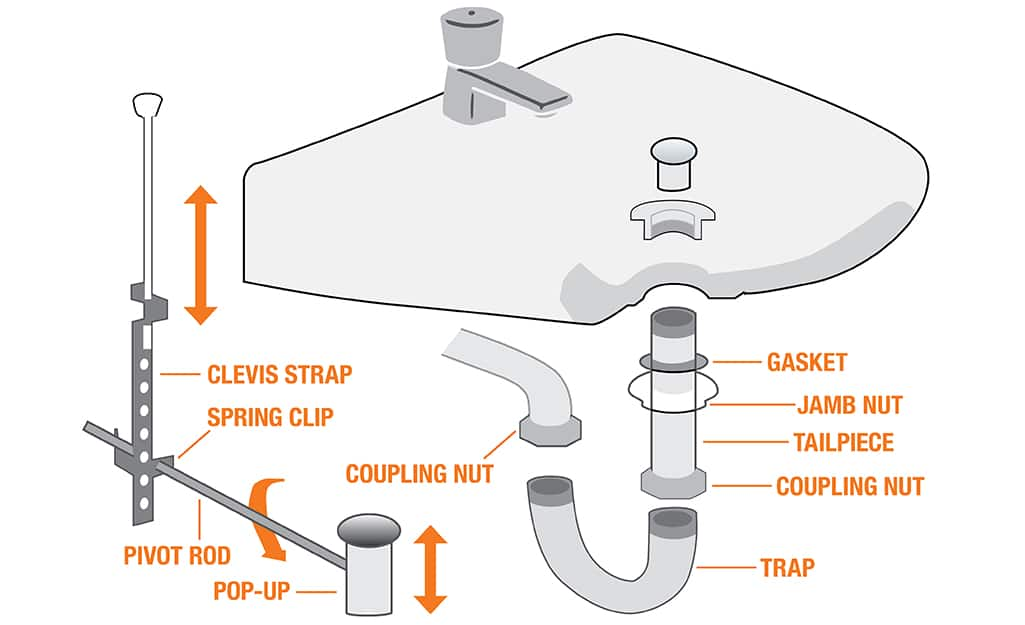 Parts Of A Sink The Home Depot