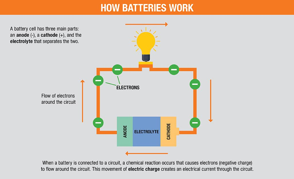 A diagram shows how a battery works.
