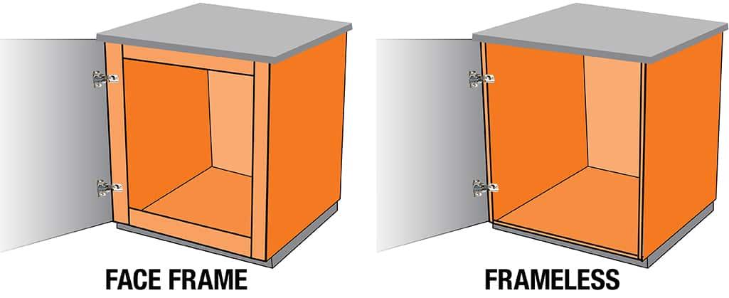A diagram showing a framed cabinet vs. frameless cabinet.