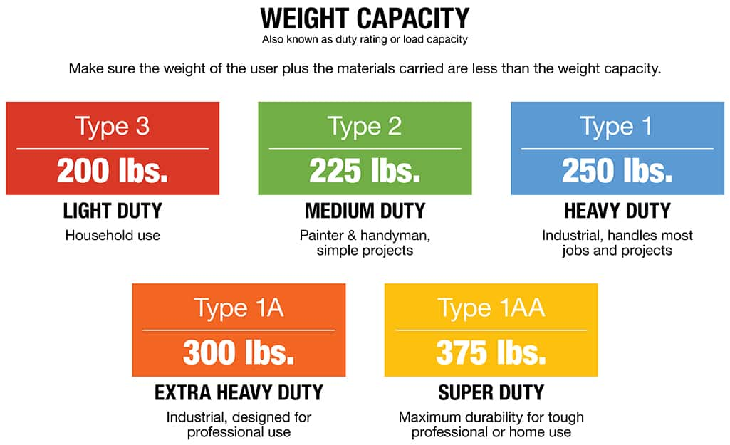 A chart listing ladder duty ratings and their weight capacities.