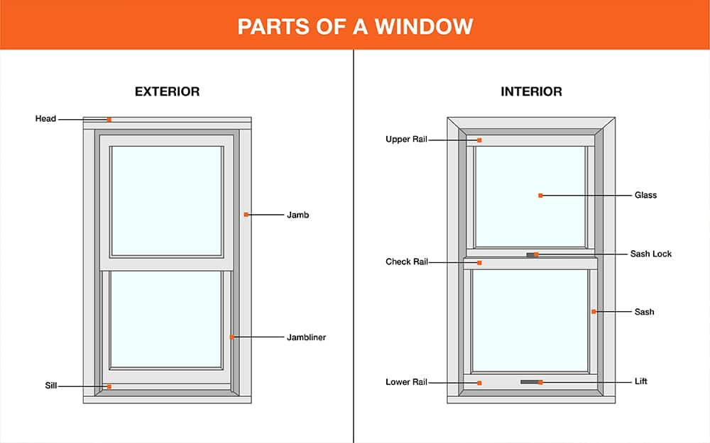 Diagram featuring different parts of a window frame.