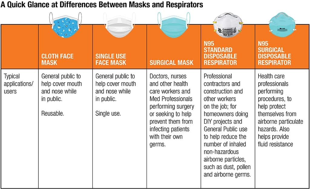 Respirator safety graphic that shows difference between masks and respirators.