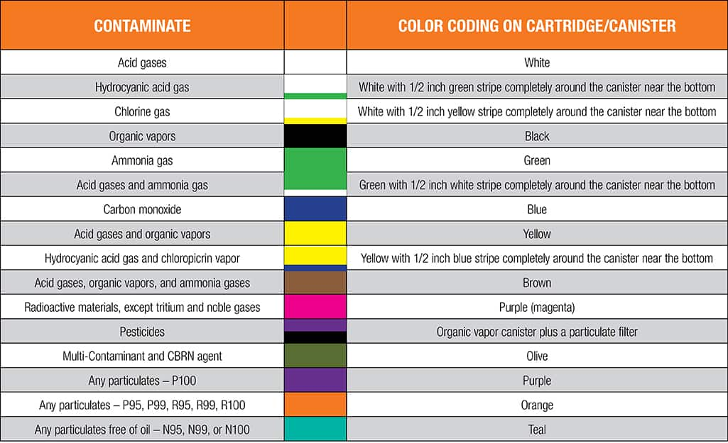 Respirator chart that features color coding.