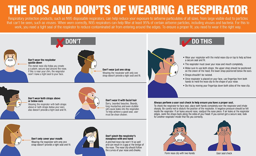 Graphic of how to correctly and incorrectly wear a respirator.