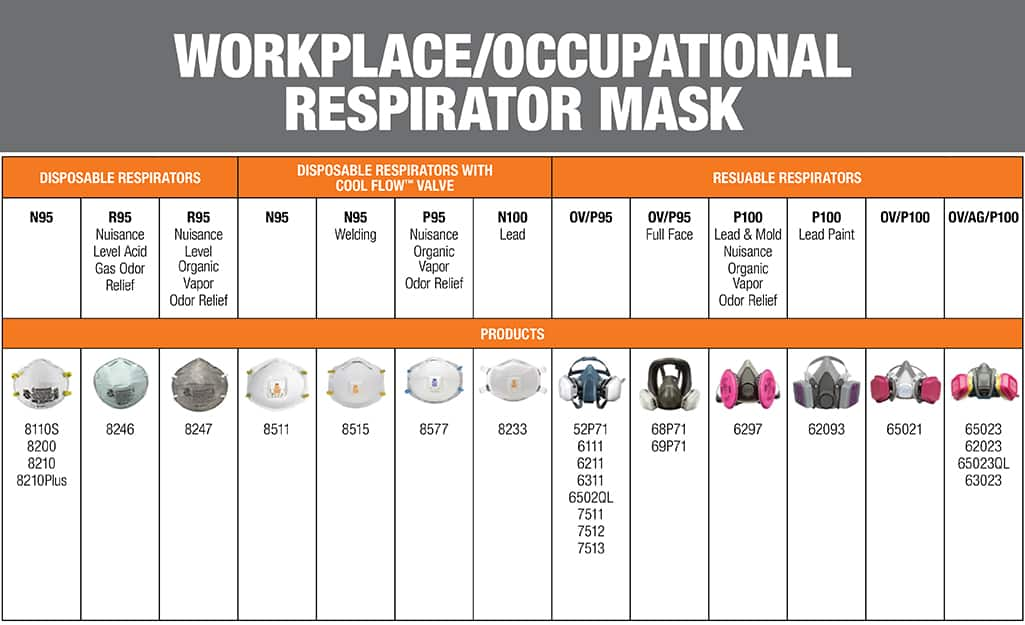 Graphic of different respirator masks.