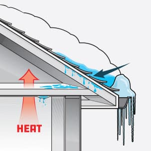 Ice damming can cause water to enter the attic and house if you don't have an adequate shingle underlayment or if the flashing has deteriorated.