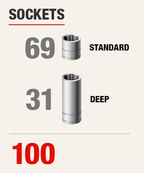 Sockets Count