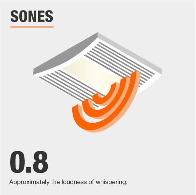 Sones Level