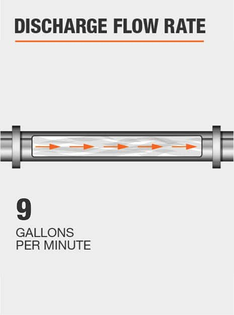 The discharge flow rate of this pump @ 0 ft. is 9 GPM.