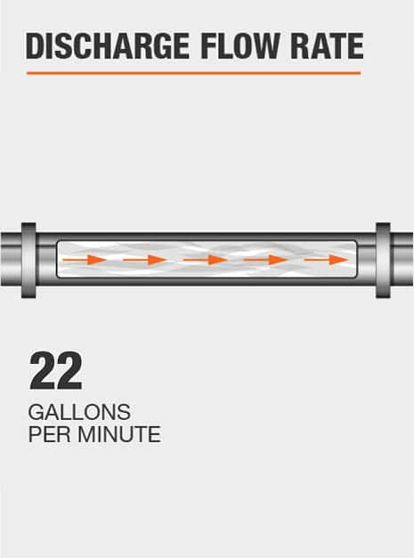 The discharge flow rate of this pump @ 0 ft. is 22 GPM.