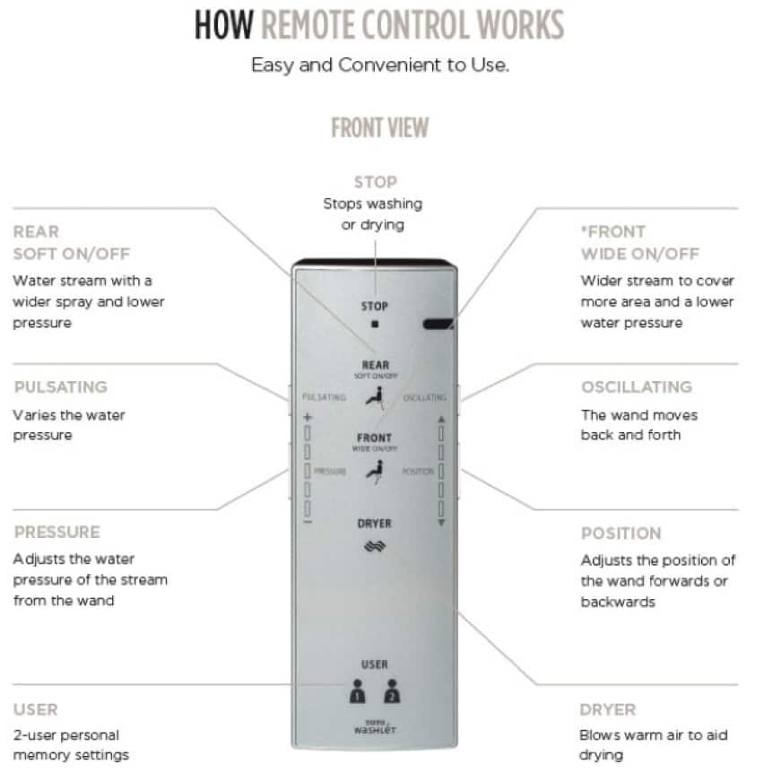 electric remote control for WASHLET