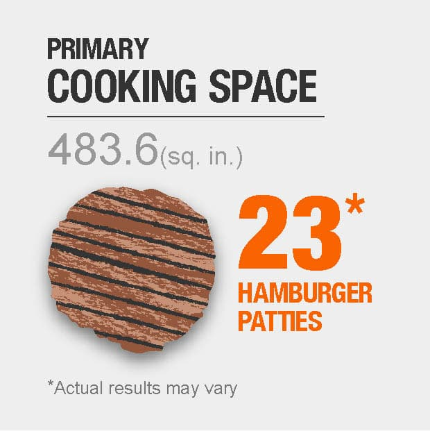 483.6 sq. in. primary cooking space, fits 23 hamburger patties. Actual results may vary.