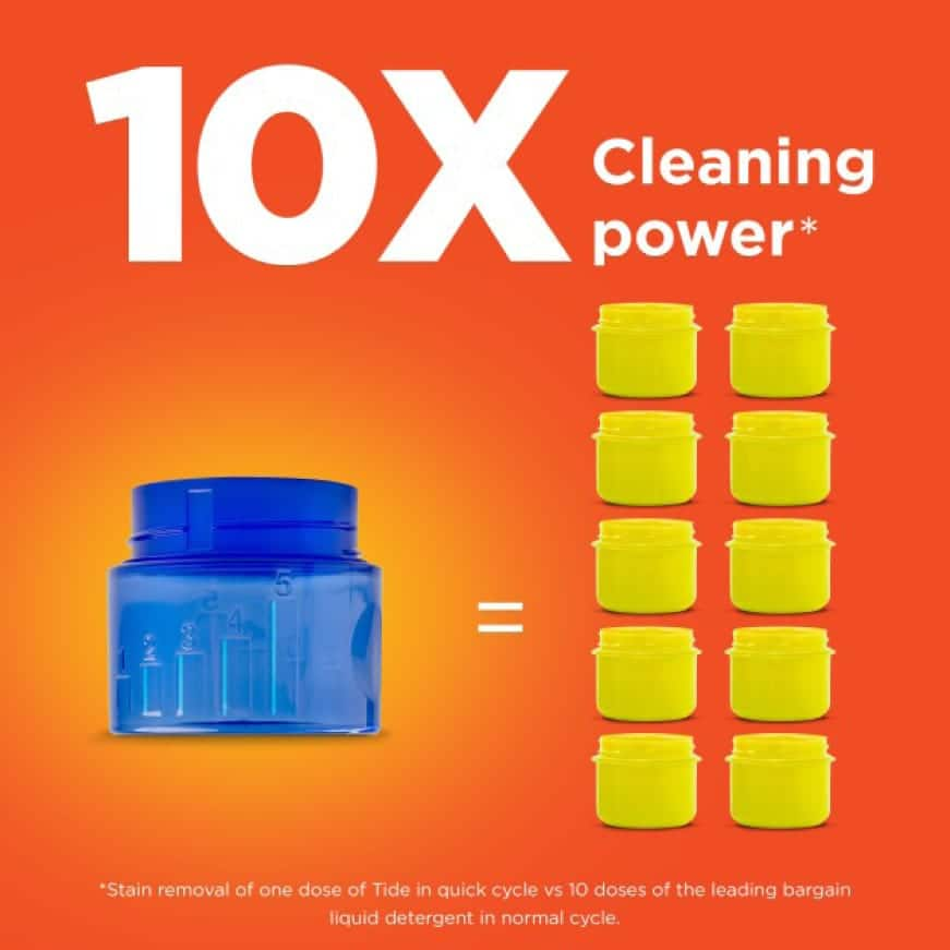 Tide Liquid Laundry Detergent has 10X the  cleaning power** (**Stain Removal of 1 dose vs. 10X doses of the leading liquid bargain brand)