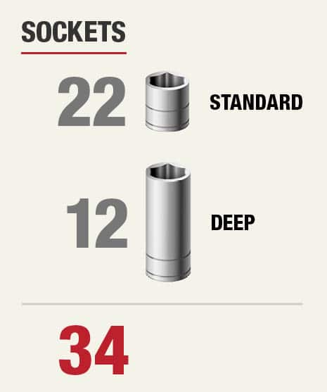 Set includes 34 sockets:  22 Standard and 12 deep.
