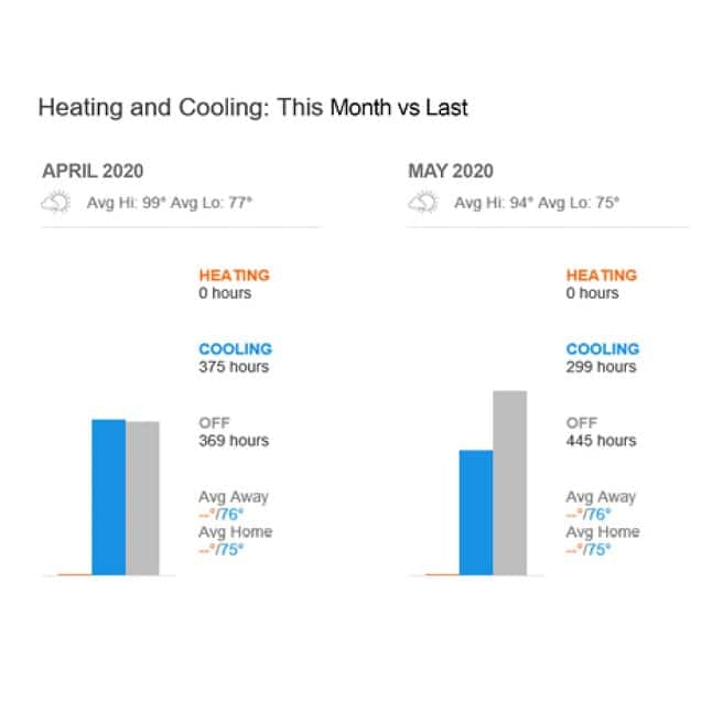 Reports displaying reduction in energy usage