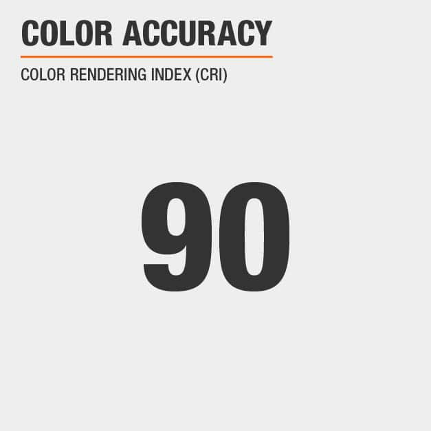 Color Accuracy CRI Rating