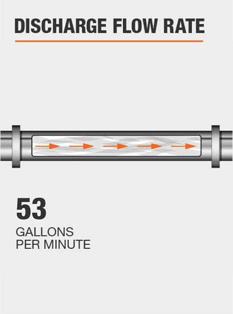 The discharge flow rate of this pump @ 0 ft. is 53 GPM.
