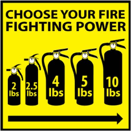 Larger fire extinguishers create a larger path to safety