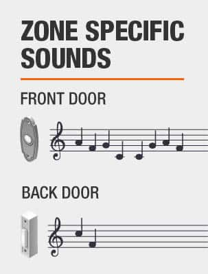 Zone Specific Sounds