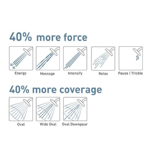 Features eight high-performance spray settings, three of which provide an oval spray pattern that covers the length of the body for better coverage.