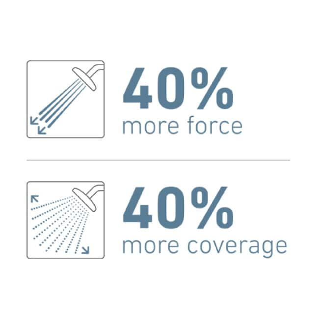 Hydro Energetix collection offers 40 percent more force and coverage compared to the minimum EPA WaterSense performance specifications for showerheads