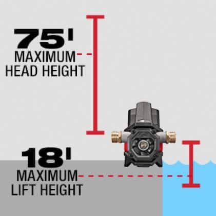 Up to 18 ft. of lift and produces up to 75 ft. of head height