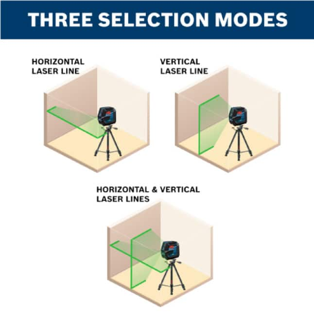 Three selection modes for laser line projection.