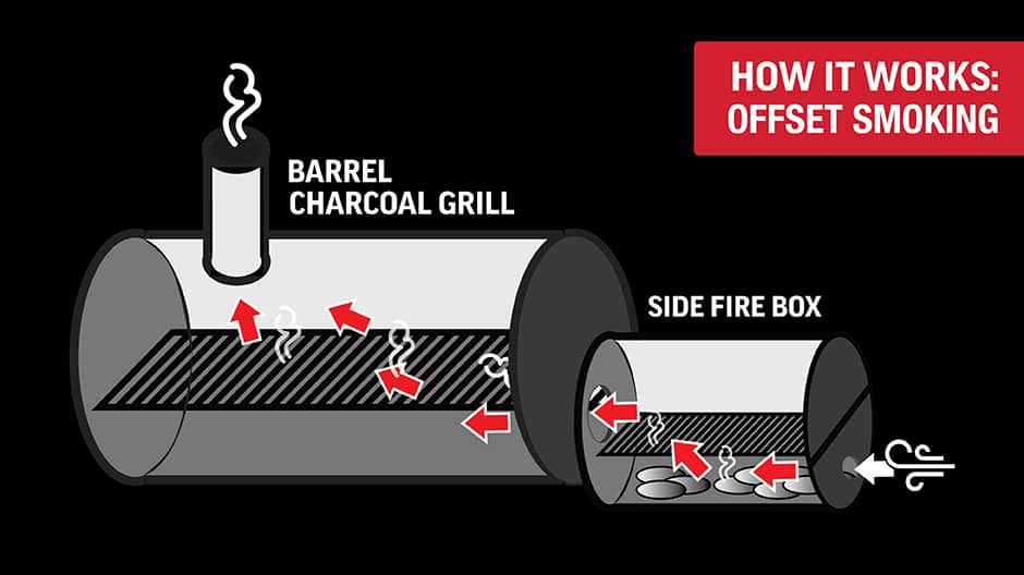 With the included Side Fire Box, you're ready to smoke low and slow. The added chamber allows you to tend the fire without opening the main grill lid.