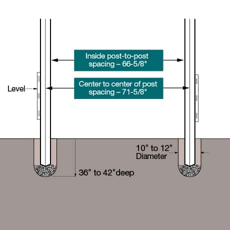 """Install diagram. Set the posts 36"""" Ð 42"""" deep in the ground with inside post to post measurement of 60-5/8"""". Center to center spacing of 71-5/8""""."""