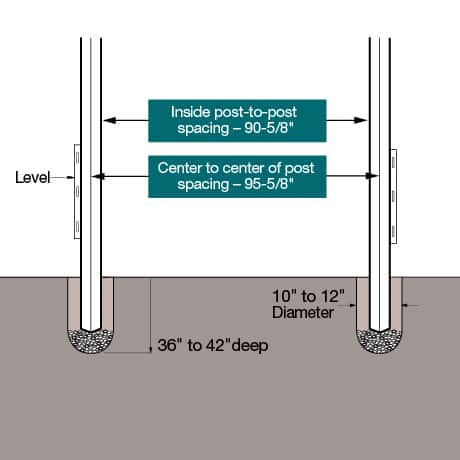 """Install diagram. Set the posts 36"""" Ð 42"""" deep in the ground with inside post to post measurement of 90-5/8"""". Center to center spacing of 95-5/8""""."""
