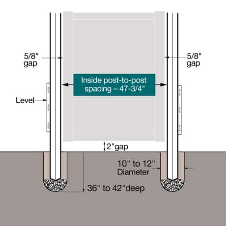 """A fence gate install diagram. Set the posts 36"""" Ð 42"""" into the ground with inside dimensions post to post measurement of 47-3/4""""."""