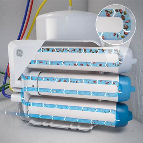 Reverse Osmosis System showing how water filters through the three filters