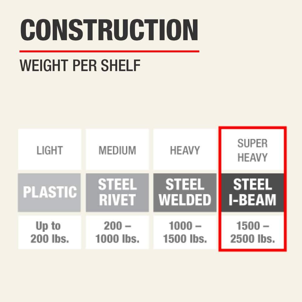 Steel I-Beam Shelf Construction