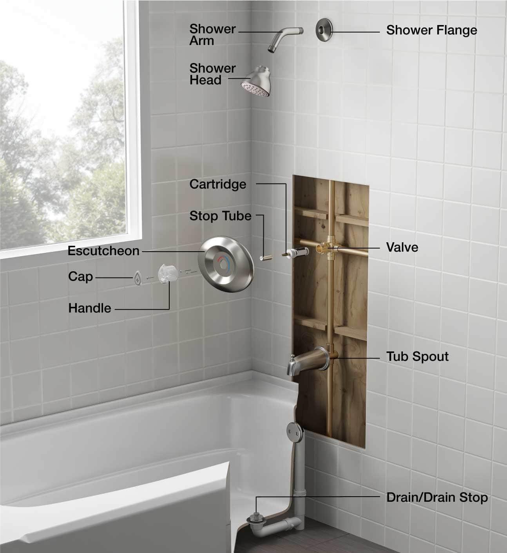 Shower & Bathtub Parts