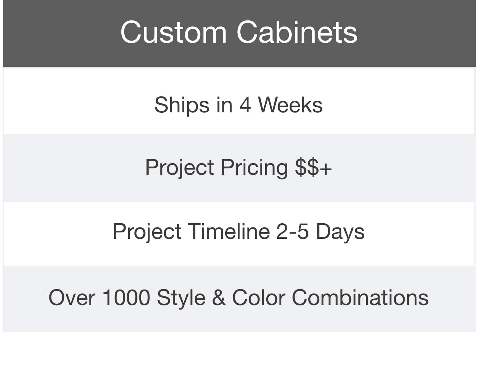 custom cabinets comparison chart