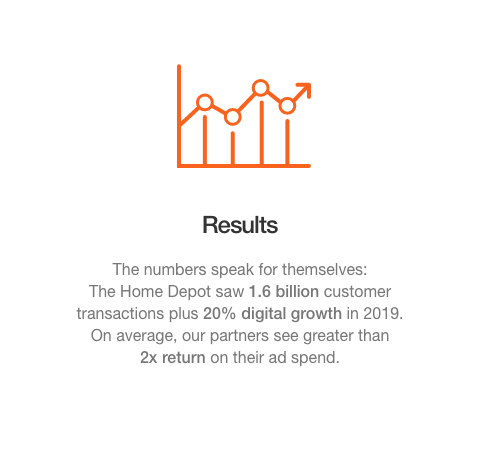 Results. The numbers speak for themselves: The Home Depot saw 1.6 billion customer transactions plus 20% digital growth in 2019. On average, our partners see greater than  2x return on their ad spend.